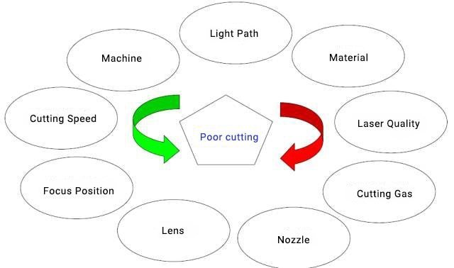 Factors Affect Laser Cutting