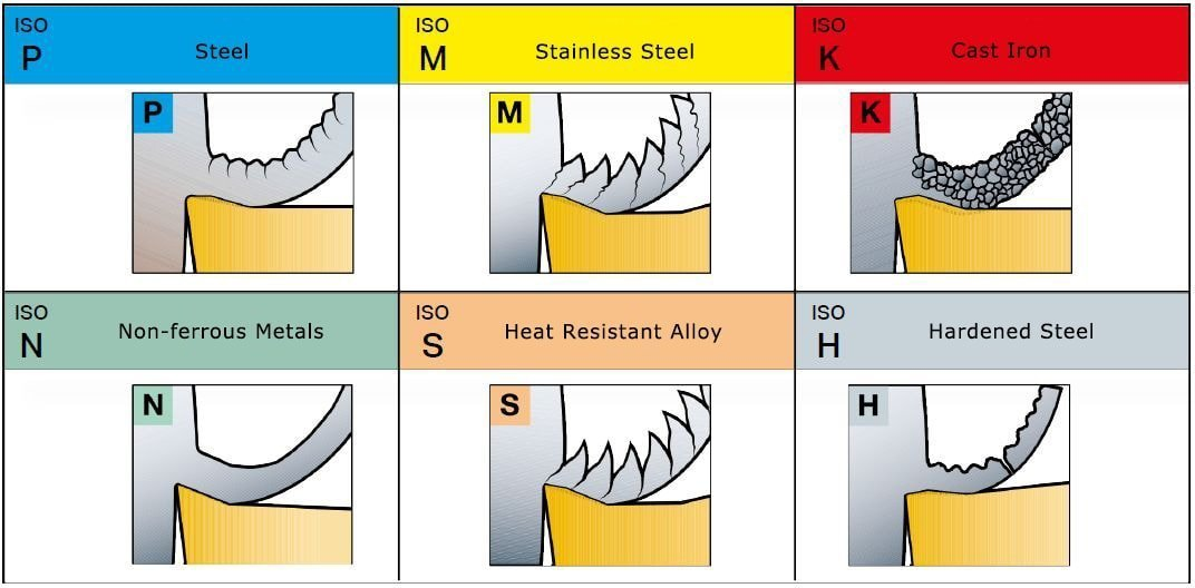 6 categories of metal materials