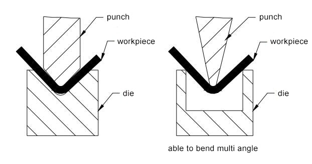 Figure 1-21 Bending form of press brake machine