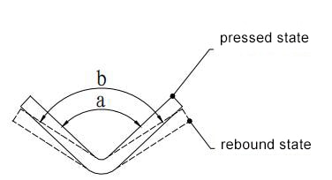 Figure 1-22 Bending and rebounding diagram