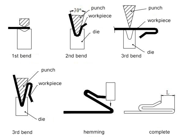 Figure 1-40 Triple folding hemming