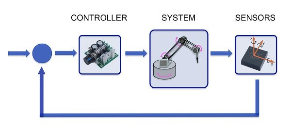 Automatic Control Technology