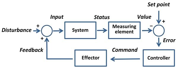 Point Control System
