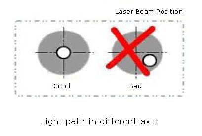 Different axes of the laser and the nozzle