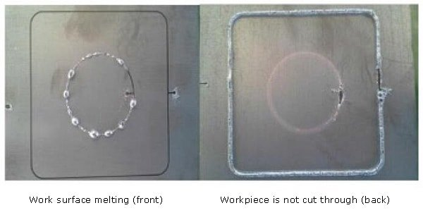 Effect of auxiliary gas pressure on cutting quality