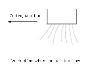 Spark effect when speed is too slow