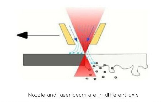 The nozzle and the laser beam are in different axes