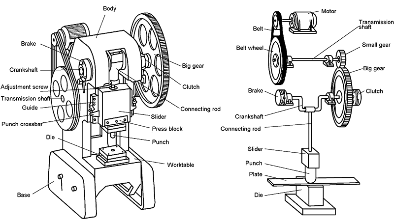 Working principle and main components of crank press