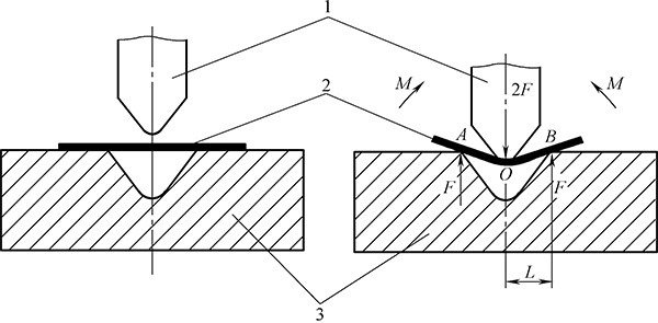 Analysis of bending deformation process