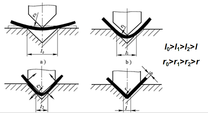 Bending process of V-shaped bend