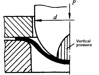 Bulging deformation is mainly located in the vicinity of the bottom of the punch die