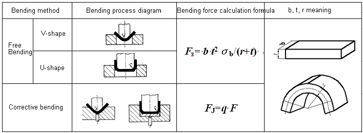 Calculation of bending force