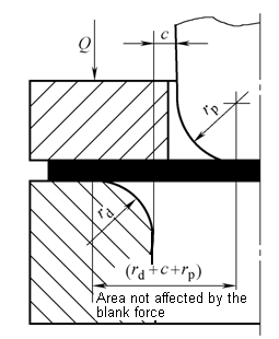 Corner radius of convex and concave die