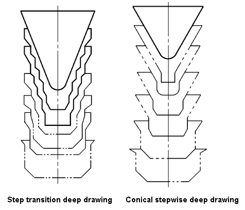 Deep forming method of high-cone piece