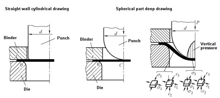 Drawing characteristics of non-straight wall rotating body parts