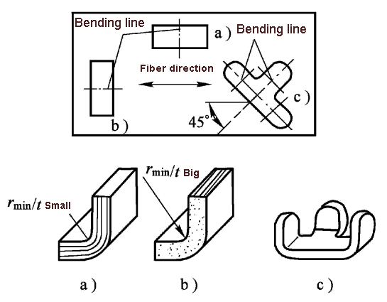 Factors affecting the minimum relative bending radius