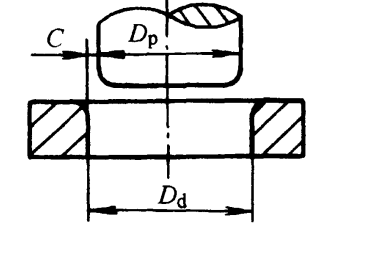 Gap between convex and concave die c