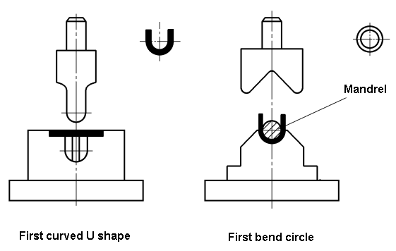 Round bending die-twice bend