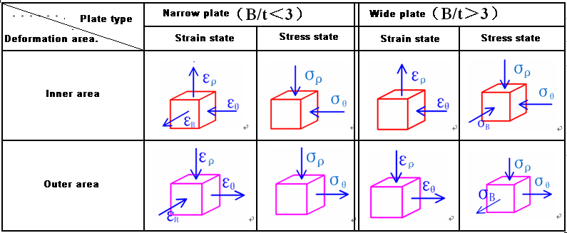 State of stress and strain in bending deformation zone