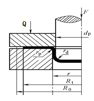 Stress in deformation zone