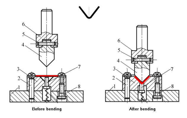 mold used for bending