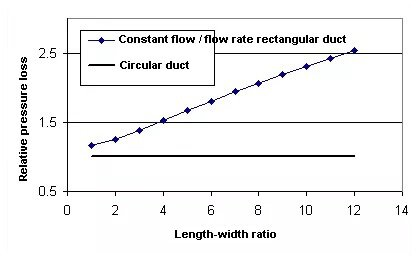 Comparison of pressure loss between rectangular duct and circular duct with constant flow and flow velocity