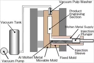 Vacuum die casting Technological process