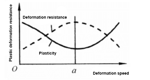 Effect of deformation speed on plasticity and deformation resistance