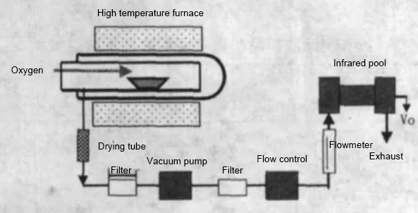 Principle of combustion-infrared absorption