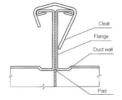 Flange spring clamp connection