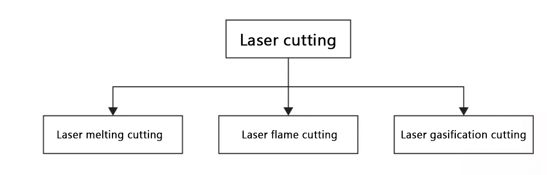 Laser cutting method