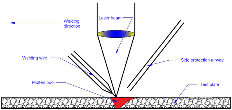 Schematic diagram of laser fillet welding
