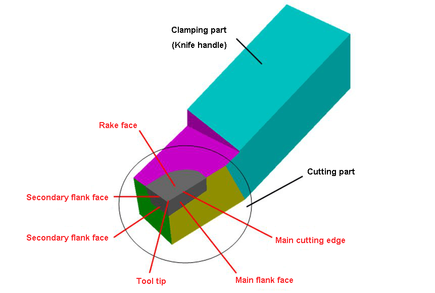 composition of the cutting part of the lathe tool