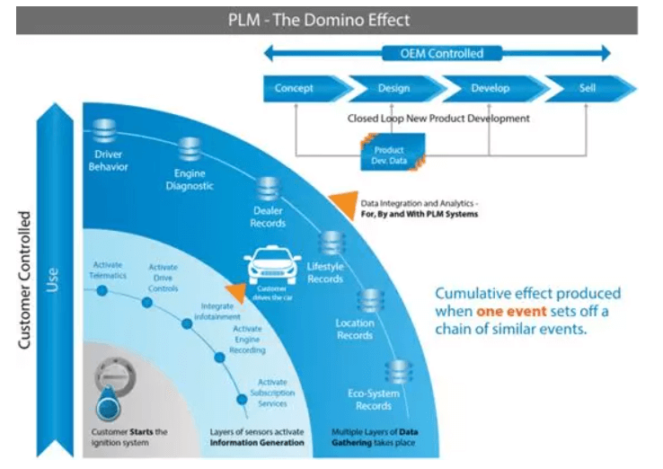 The domino effect of IoT activating automotive PLM