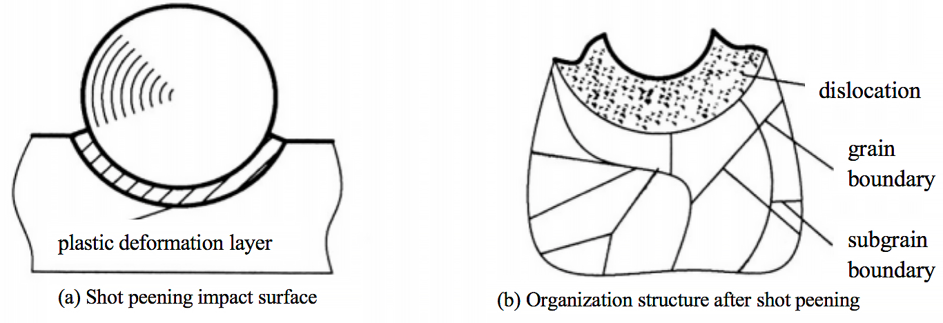 Plastic deformation of the shot peening surface