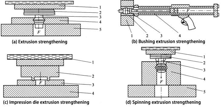 Process method of hole extrusion strengthening