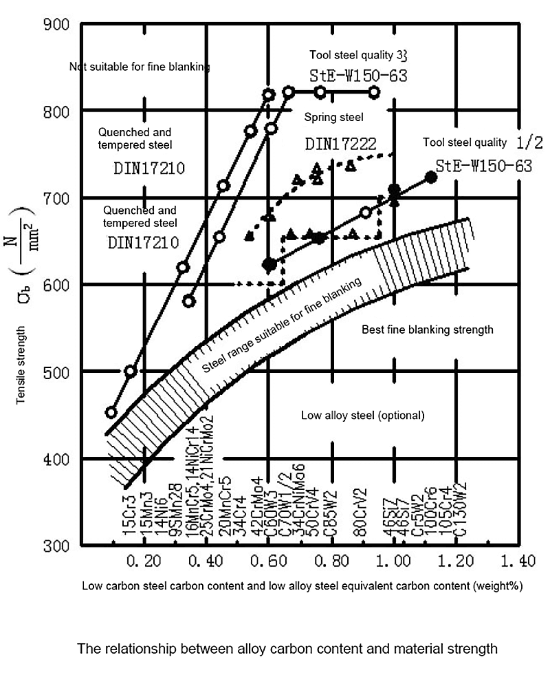 The carbon content in the figure is calculated as equivalent carbon content