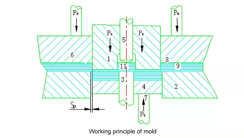 Working principle of the die