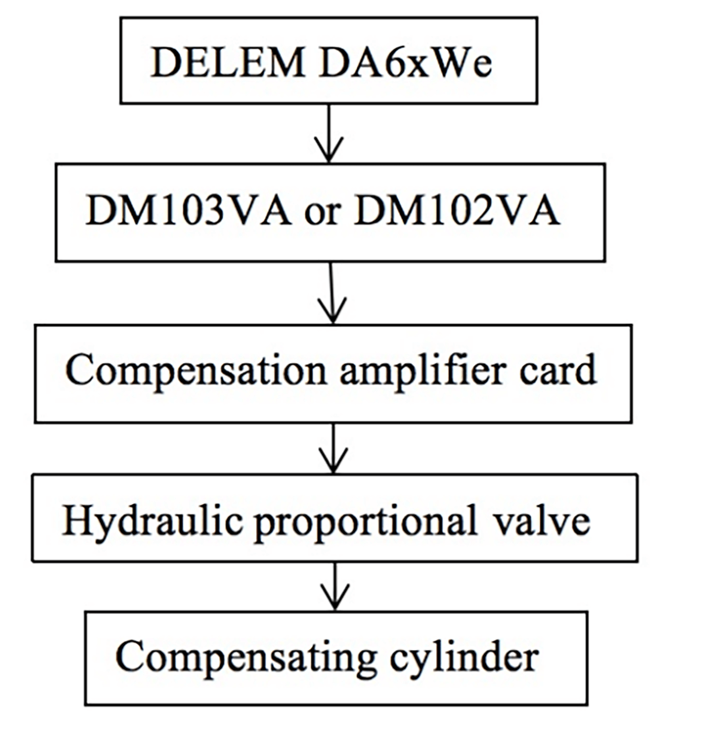 Fig. 1 Block diagram of control principle
