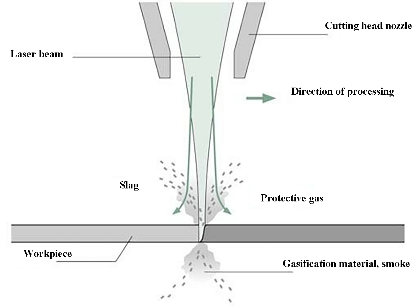 Fig. 2 Laser gasification cutting