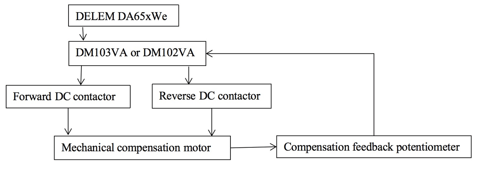 Fig. 3 Block diagram of mechanical compensation principle