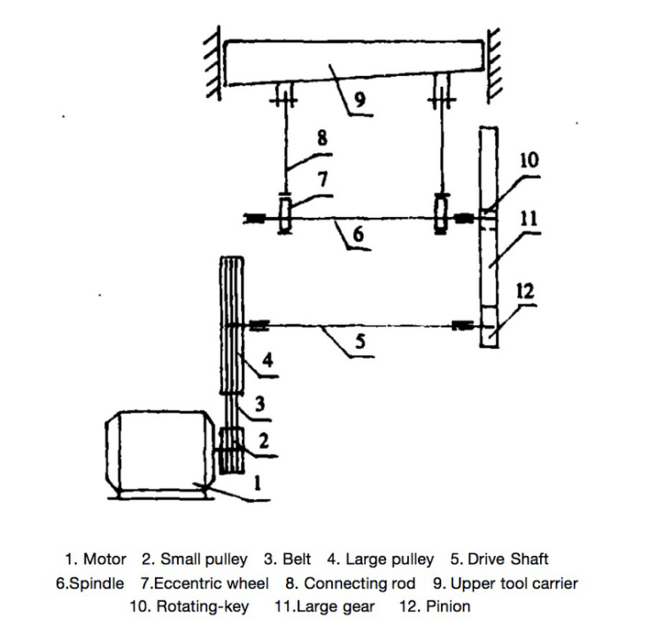 Schematic diagram of transmission principle of shearing machine